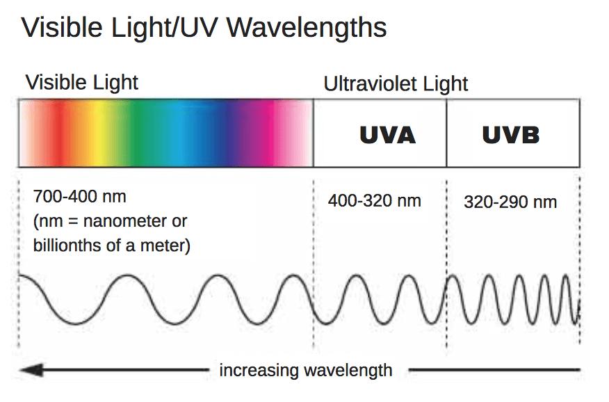 uva and uvb wavelengths